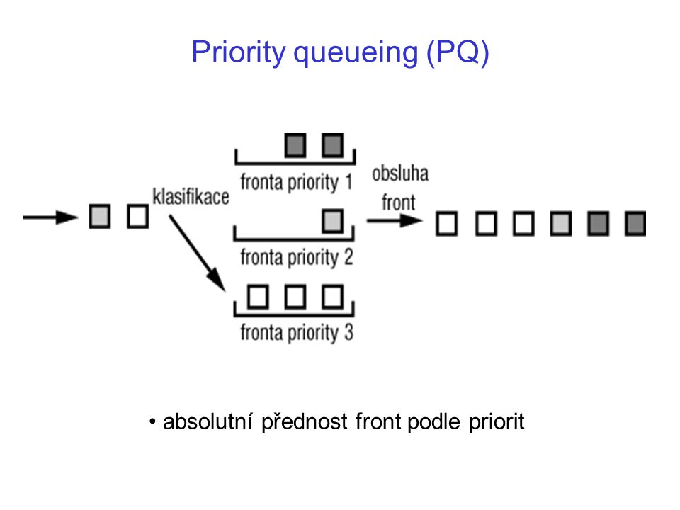 Priority queueing (PQ) absolutní přednost front podle priorit