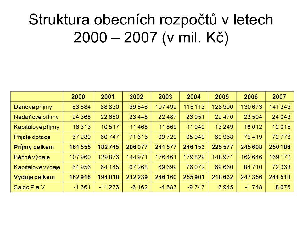 Struktura obecních rozpočtů v letech 2000 – 2007 (v mil. Kč) 20002001200220032004200520062007 Daňové příjmy83 58488 83099 546107 492116 113128 900130