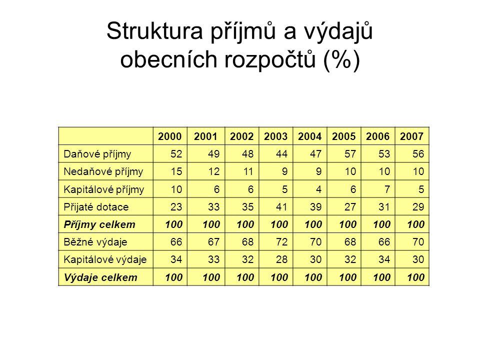 Struktura příjmů a výdajů obecních rozpočtů (%) 20002001200220032004200520062007 Daňové příjmy5249484447575356 Nedaňové příjmy1512119910 Kapitálové př