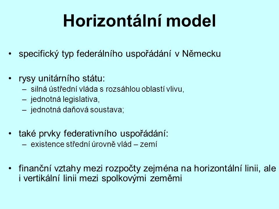 Horizontální model specifický typ federálního uspořádání v Německu rysy unitárního státu: –silná ústřední vláda s rozsáhlou oblastí vlivu, –jednotná l