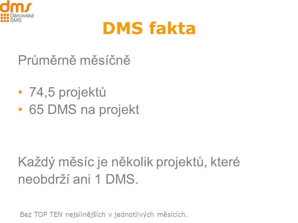 DMS fakta Průměrně měsíčně 74,5 projektů 65 DMS na projekt Každý měsíc je několik projektů, které neobdrží ani 1 DMS.