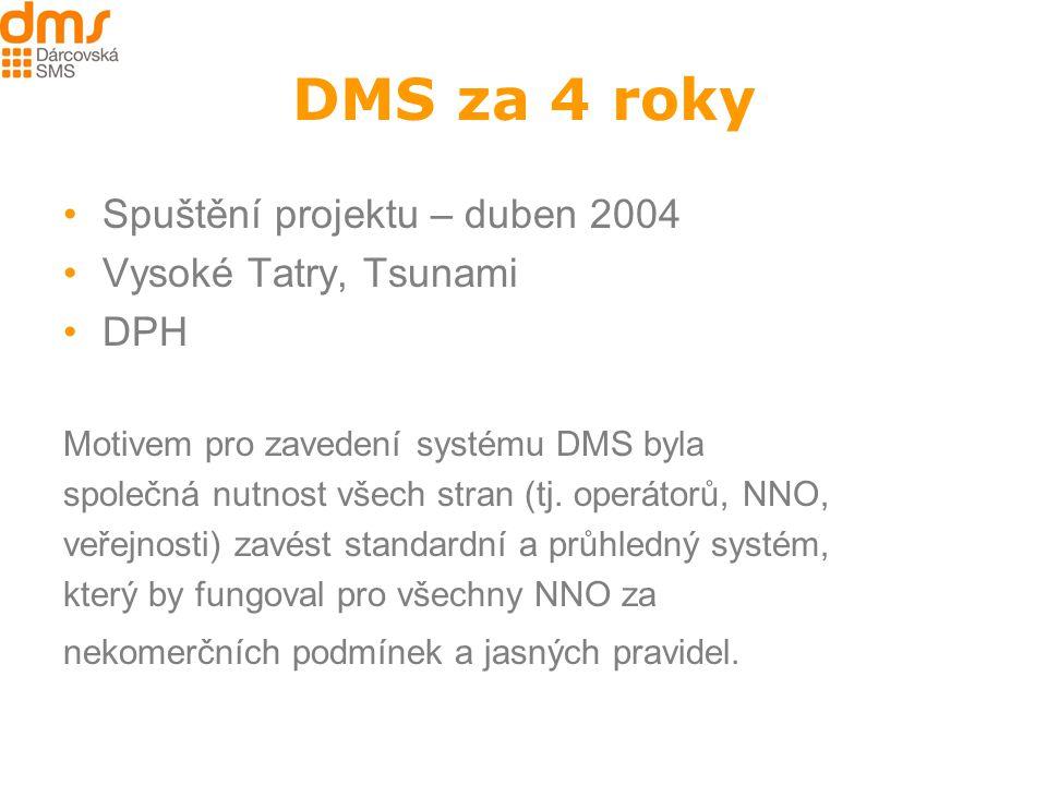 DMS za 4 roky Spuštění projektu – duben 2004 Vysoké Tatry, Tsunami DPH Motivem pro zavedení systému DMS byla společná nutnost všech stran (tj.