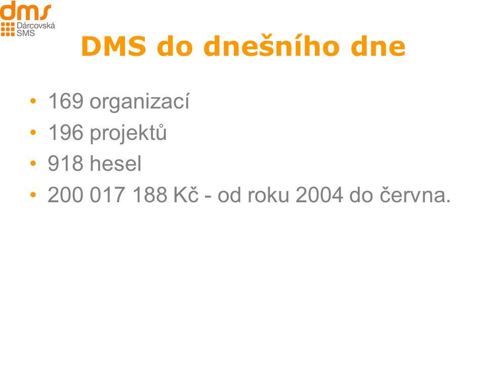 DMS do dnešního dne 169 organizací 196 projektů 918 hesel 200 017 188 Kč - od roku 2004 do června.