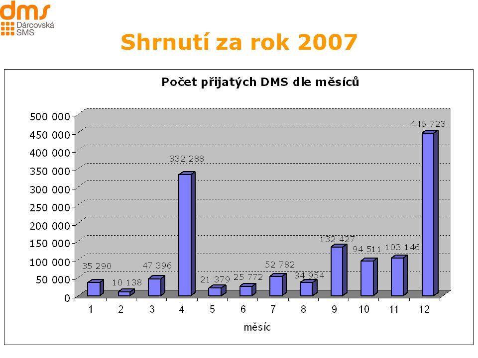 7 Shrnutí za rok 2007