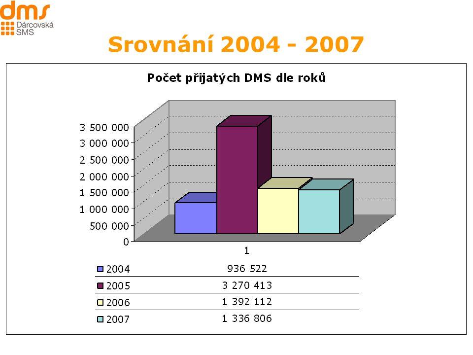 8 Srovnání 2004 - 2007