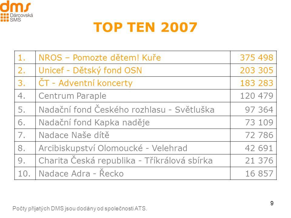 9 TOP TEN 2007 1.NROS – Pomozte dětem.