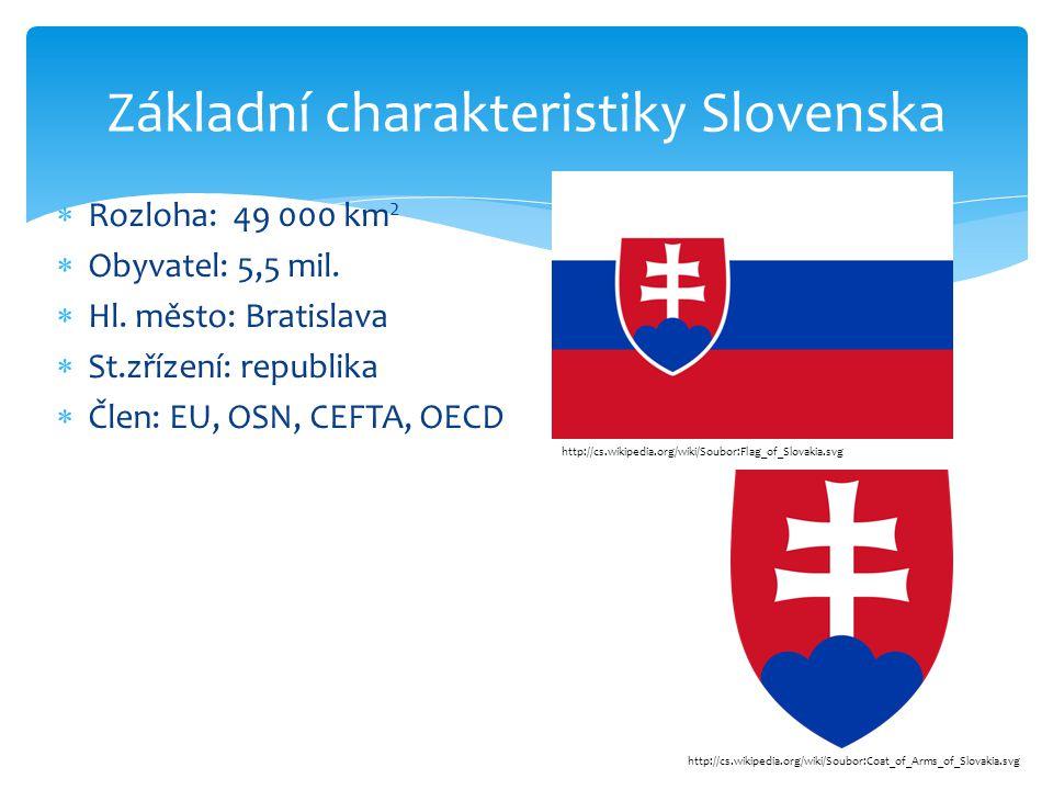  Rozloha: 49 000 km 2  Obyvatel: 5,5 mil.  Hl. město: Bratislava  St.zřízení: republika  Člen: EU, OSN, CEFTA, OECD Základní charakteristiky Slov