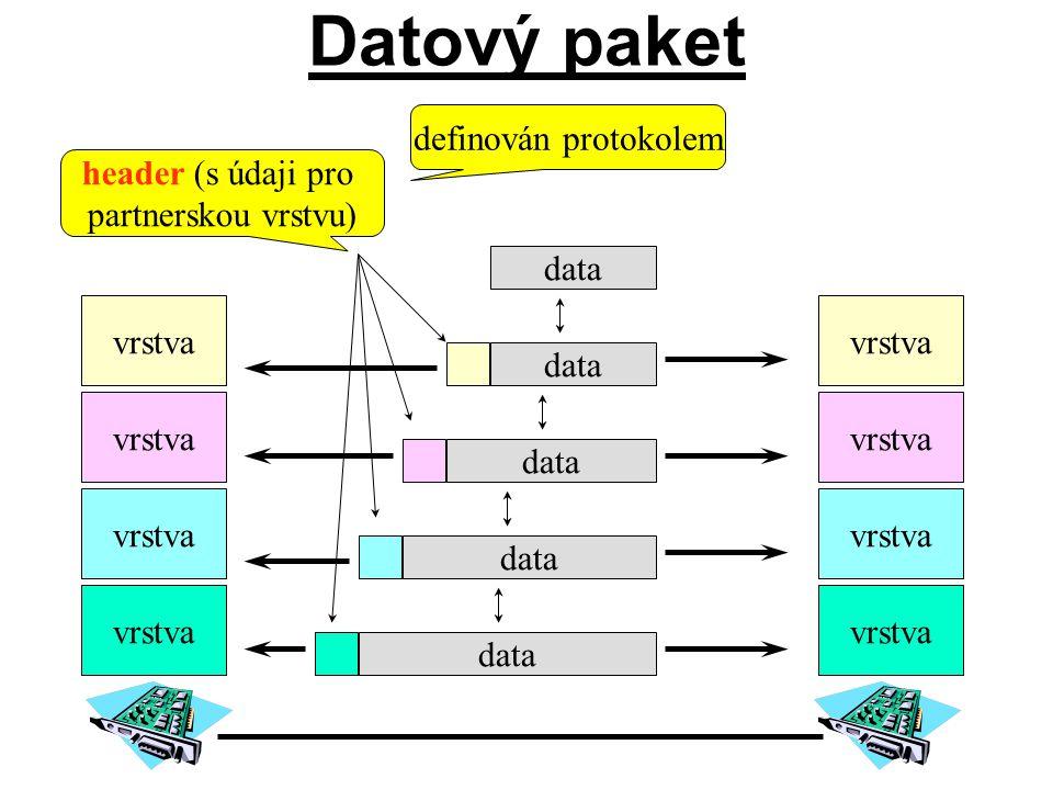 vrstva data header (s údaji pro partnerskou vrstvu) header (s údaji pro partnerskou vrstvu) definován protokolem