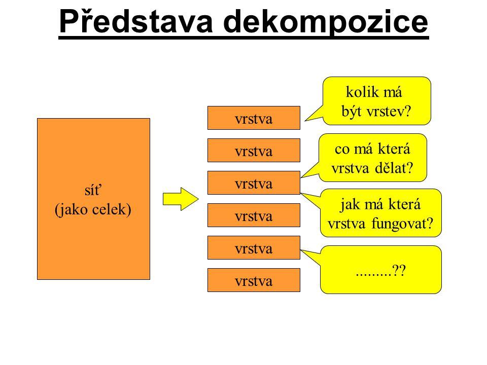Představa dekompozice síť (jako celek) vrstva kolik má být vrstev? kolik má být vrstev? co má která vrstva dělat? co má která vrstva dělat? jak má kte