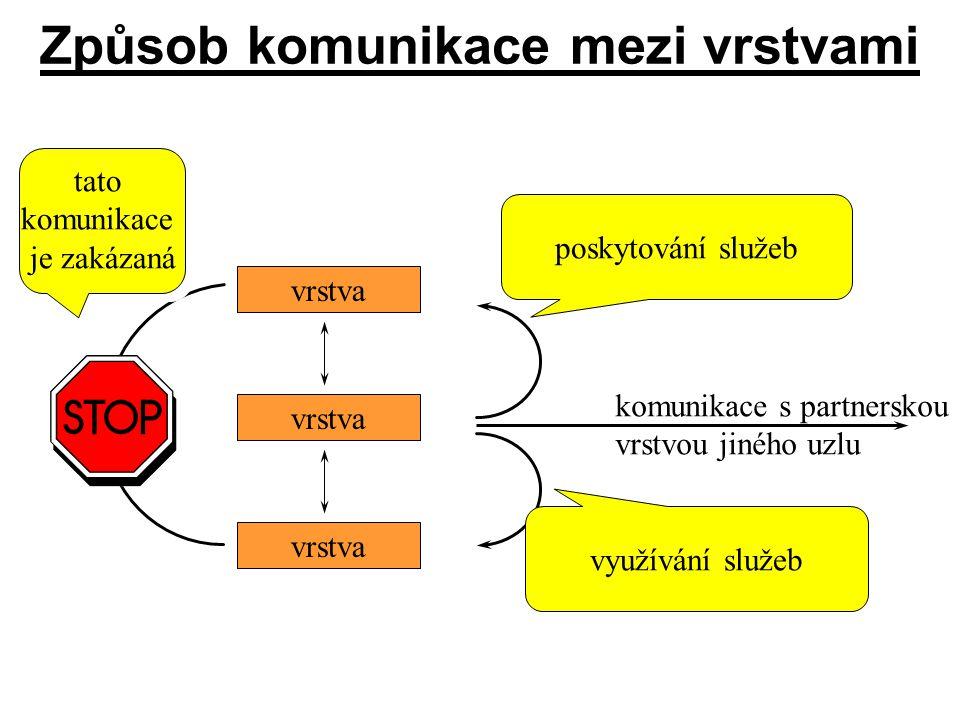Způsob komunikace mezi vrstvami vrstva poskytování služeb využívání služeb komunikace s partnerskou vrstvou jiného uzlu tato komunikace je zakázaná ta