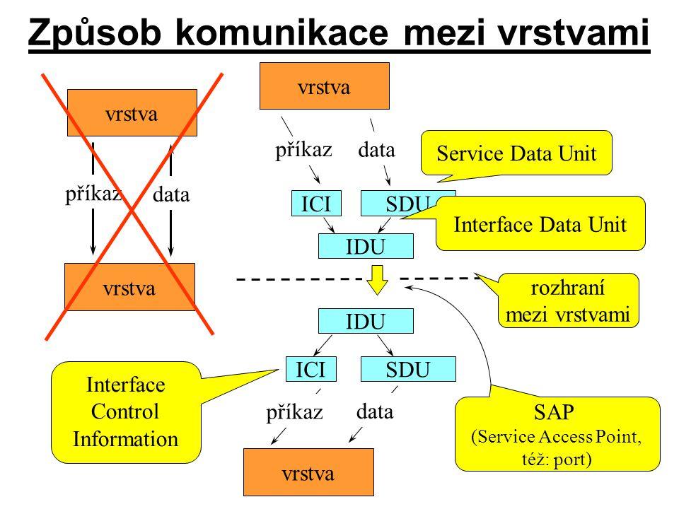 Způsob komunikace mezi vrstvami vrstva příkaz data vrstva SDU příkaz data vrstva příkaz data Service Data Unit ICI SDUICI rozhraní mezi vrstvami rozhr