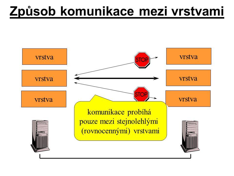 Způsob komunikace mezi vrstvami vrstva komunikace probíhá pouze mezi stejnolehlými (rovnocennými) vrstvami komunikace probíhá pouze mezi stejnolehlými