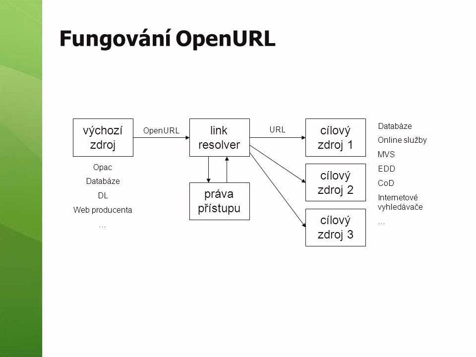OpenURL - ukázka syntaxe:  http://www.citace.com/gate.php?sid=citace&genr e=book&aufirst=Steve&aulast=Krug&auinit=S&is bn=80-251-1291-8&title=Web%20design%20- %20nenu%C5%A5te%20u%C5%BEivatele%20p %C5%99em%C3%BD%C5%A1let!%20%2F&date =2006  http://www.citace.com/gate.php?sid=scholert&ati tle=Sign%20Up%20Forms%20Must%20Die&title =A%20List%20Apart&issn=1534- 0295&spage=10&epage=25