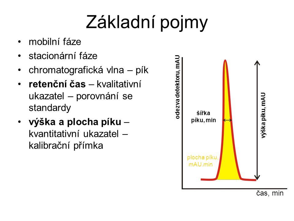 Základní pojmy mobilní fáze stacionární fáze chromatografická vlna – pík retenční čas – kvalitativní ukazatel – porovnání se standardy výška a plocha