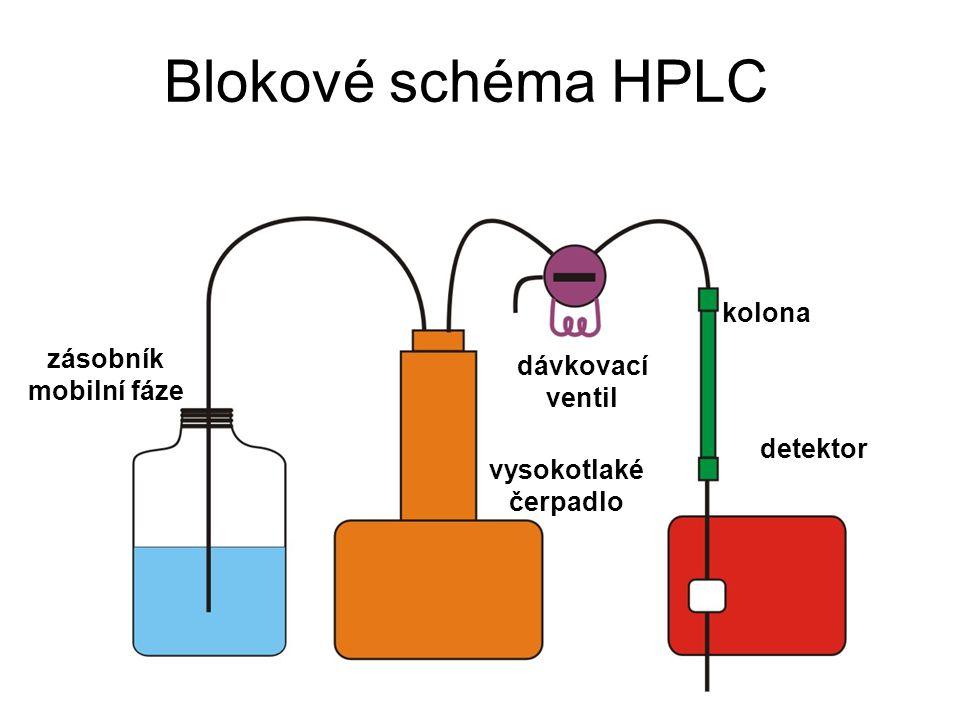 Blokové schéma HPLC kolona vysokotlaké čerpadlo zásobník mobilní fáze detektor dávkovací ventil