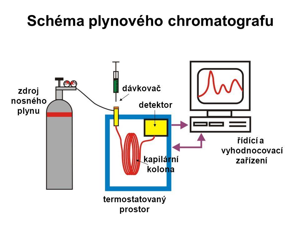 Schéma plynového chromatografu zdroj nosného plynu termostatovaný prostor kapilární kolona detektor řídící a vyhodnocovací zařízení dávkovač
