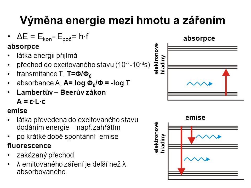 Výměna energie mezi hmotu a zářením ΔE = E kon - E poč = h·f absorpce látka energii přijímá přechod do excitovaného stavu (10 -7 -10 -8 s) transmitanc
