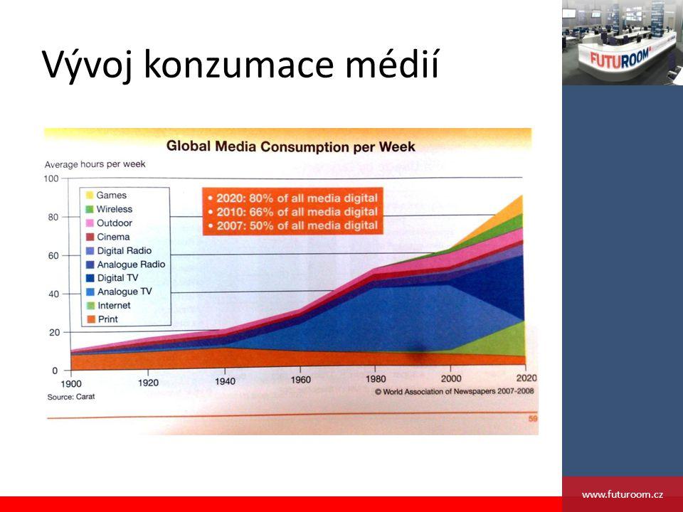 Vývoj konzumace médií www.futuroom.cz