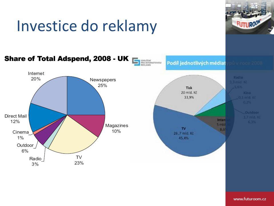 Investice do reklamy www.futuroom.cz
