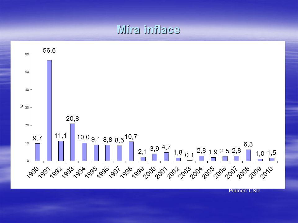 Míra inflace v EU v roce 2010 Pramen: Eurostat