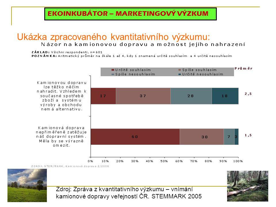Ukázka zpracovaného kvantitativního výzkumu: EKOINKUBÁTOR – MARKETINGOVÝ VÝZKUM Zdroj: Zpráva z kvantitativního výzkumu – vnímání kamionové dopravy veřejností ČR.