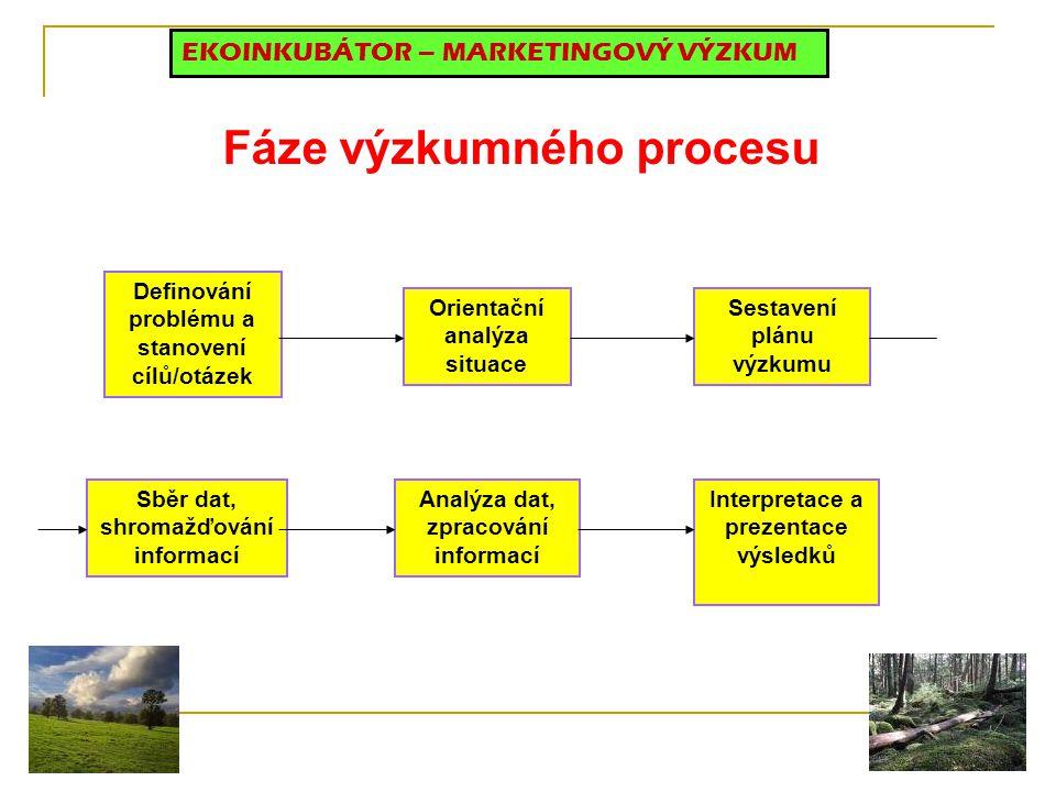 Fáze výzkumného procesu Definování problému a stanovení cílů/otázek Orientační analýza situace Sestavení plánu výzkumu Sběr dat, shromažďování informací Analýza dat, zpracování informací Interpretace a prezentace výsledků EKOINKUBÁTOR – MARKETINGOVÝ VÝZKUM