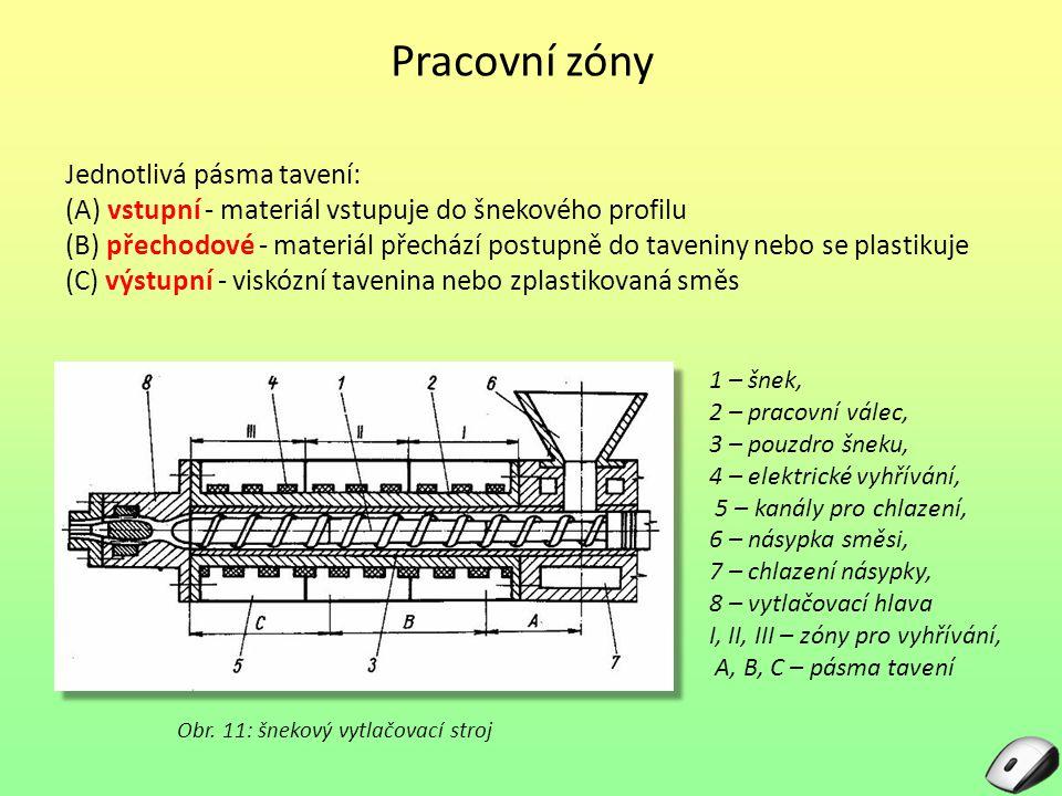 Pracovní zóny Jednotlivá pásma tavení: (A) vstupní - materiál vstupuje do šnekového profilu (B) přechodové - materiál přechází postupně do taveniny nebo se plastikuje (C) výstupní - viskózní tavenina nebo zplastikovaná směs Obr.