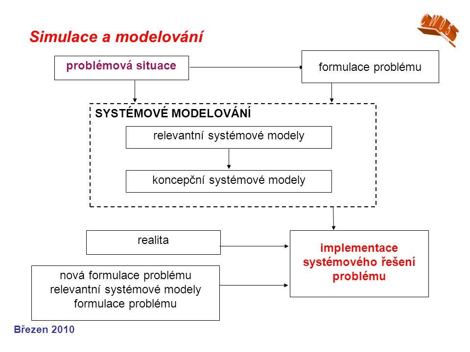 Simulace a modelování Březen 2010 problémová situace realita implementace systémového řešení problému nová formulace problému relevantní systémové mod