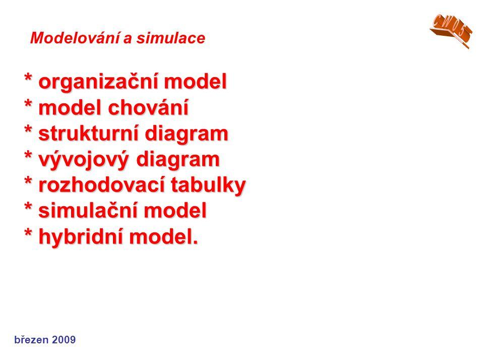 březen 2009 * organizační model * model chování * strukturní diagram * vývojový diagram * rozhodovací tabulky * simulační model * hybridní model. Mode