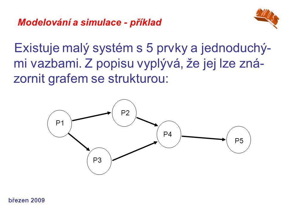 březen 2009 Existuje malý systém s 5 prvky a jednoduchý- mi vazbami. Z popisu vyplývá, že jej lze zná- zornit grafem se strukturou: Modelování a simul