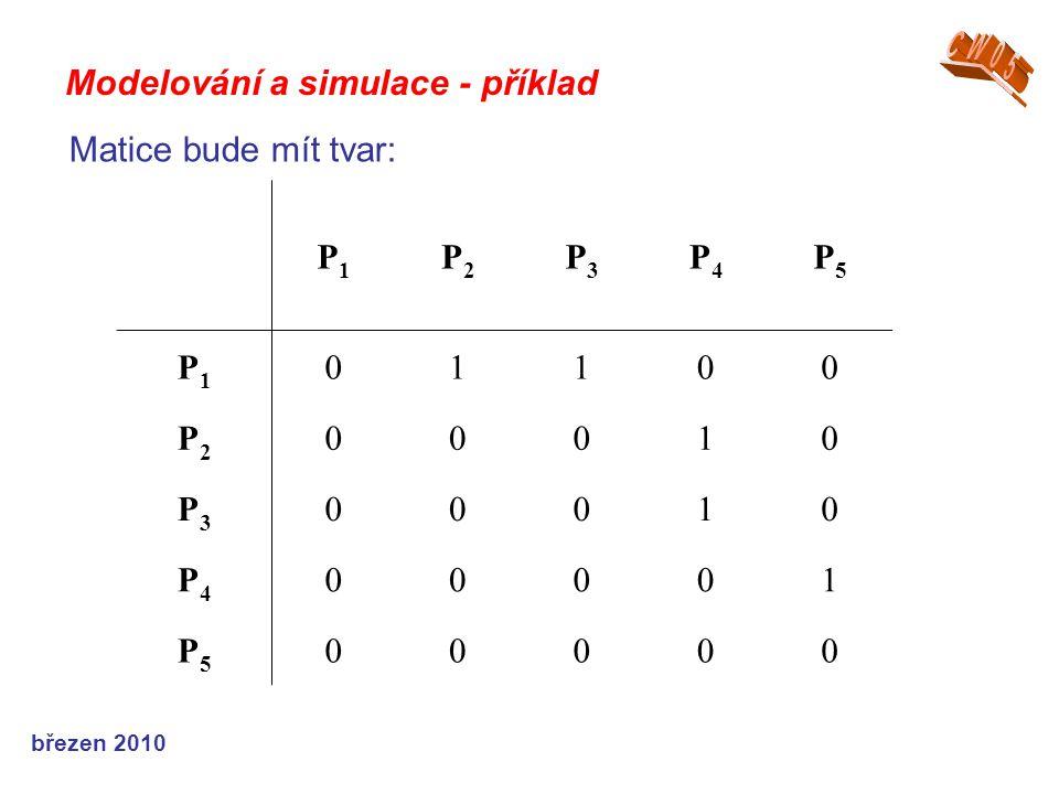 březen 2010 Modelování a simulace - příklad P1P1 P2P2 P3P3 P4P4 P5P5 P1P1 01100 P2P2 00010 P3P3 00010 P4P4 00001 P5P5 00000 Matice bude mít tvar: