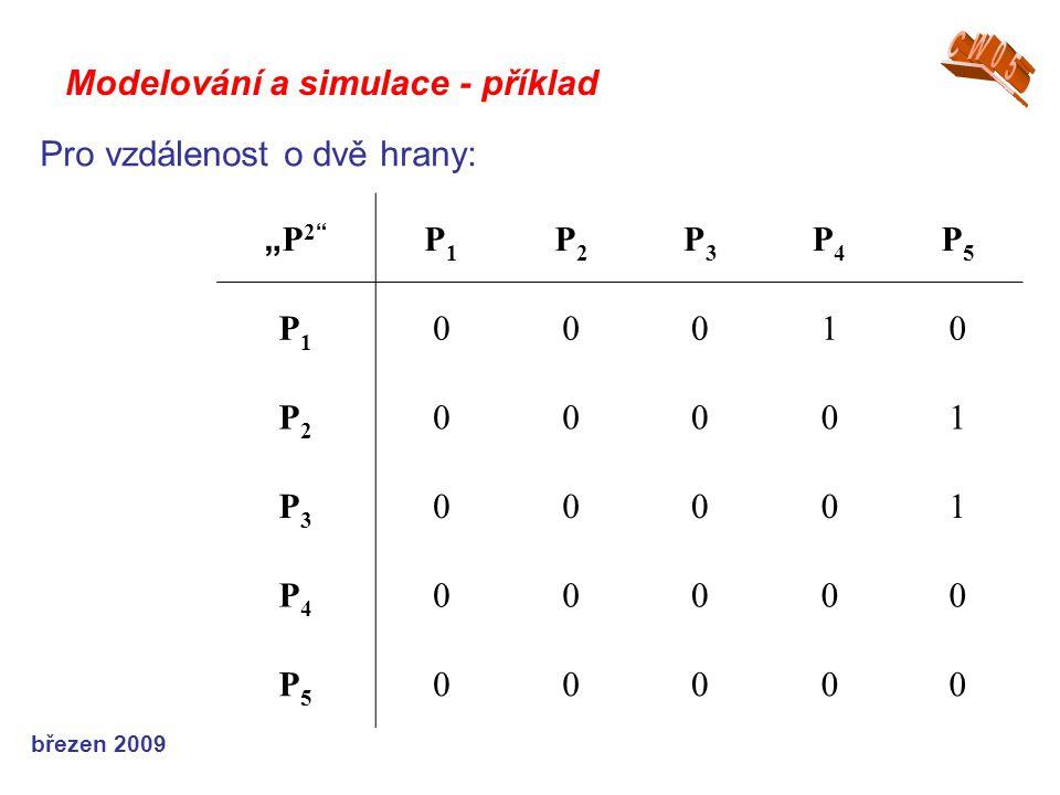 """březen 2009 Modelování a simulace - příklad """"P2""""""""P2"""" P1P1 P2P2 P3P3 P4P4 P5P5 P1P1 00010 P2P2 00001 P3P3 00001 P4P4 00000 P5P5 00000 Pro vzdálenost o"""