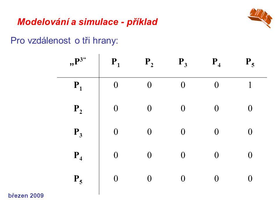 """březen 2009 Modelování a simulace - příklad """"P3""""""""P3"""" P1P1 P2P2 P3P3 P4P4 P5P5 P1P1 00001 P2P2 00000 P3P3 00000 P4P4 00000 P5P5 00000 Pro vzdálenost o"""