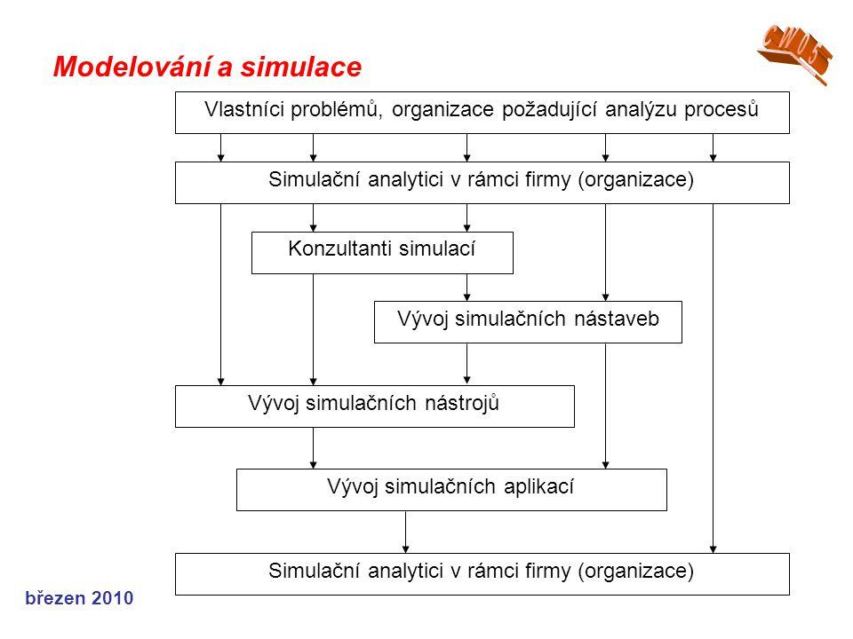 březen 2010 Modelování a simulace Vlastníci problémů, organizace požadující analýzu procesů Simulační analytici v rámci firmy (organizace) Konzultanti