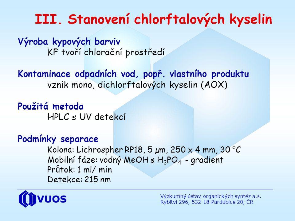 Výzkumný ústav organických syntéz a.s. Rybitví 296, 532 18 Pardubice 20, ČR III. Stanovení chlorftalových kyselin Výroba kypových barviv KF tvoří chlo