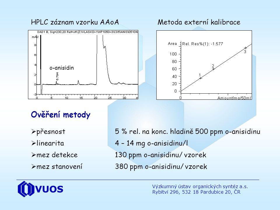 Výzkumný ústav organických syntéz a.s. Rybitví 296, 532 18 Pardubice 20, ČR y = 168,14x + 0,21 R 2 =0,99979 HPLC záznam vzorku AAoA Metoda externí kal