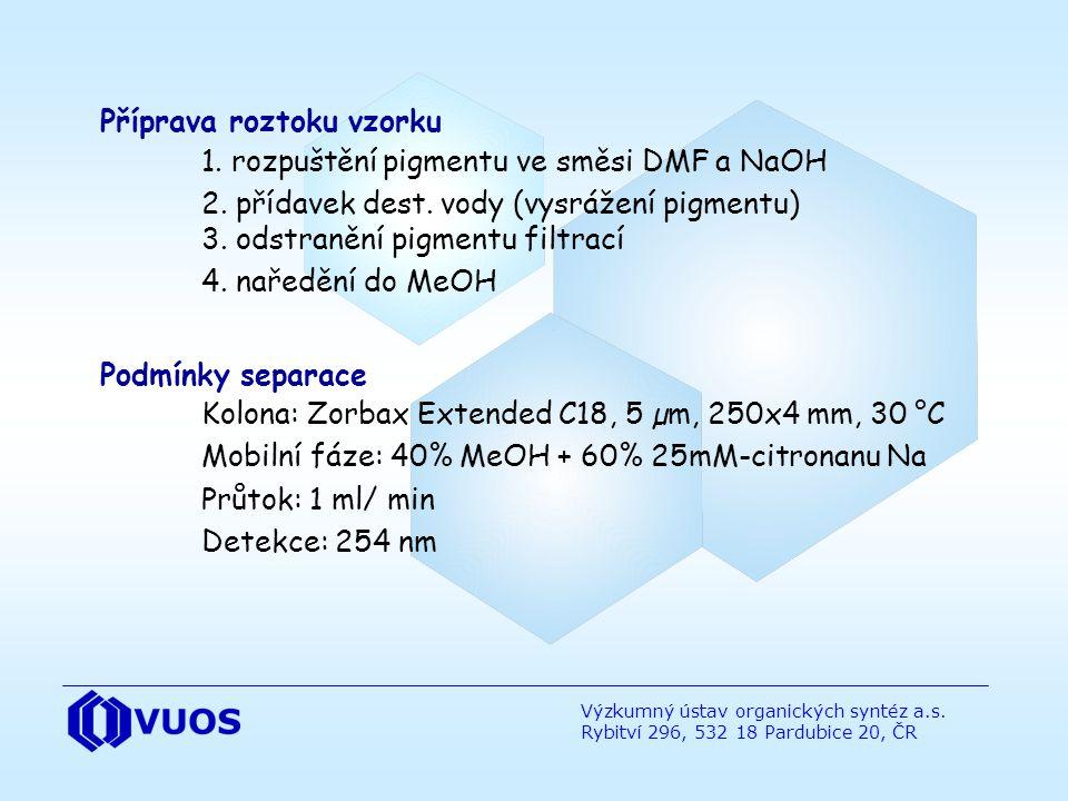 Výzkumný ústav organických syntéz a.s. Rybitví 296, 532 18 Pardubice 20, ČR Příprava roztoku vzorku 1. rozpuštění pigmentu ve směsi DMF a NaOH 2. příd