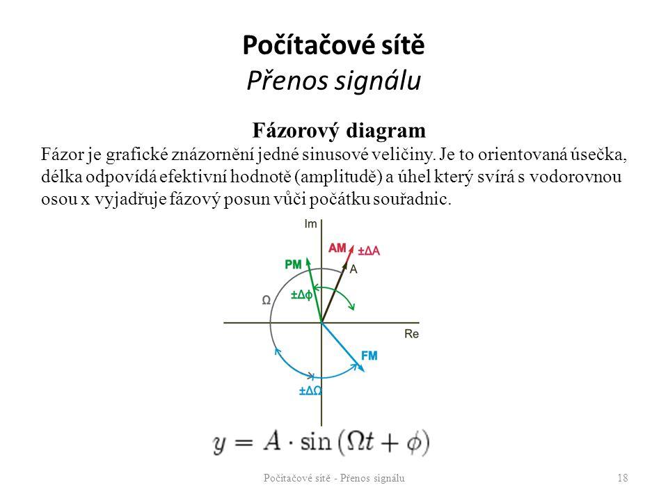 Počítačové sítě - Přenos signálu18 Fázorový diagram Fázor je grafické znázornění jedné sinusové veličiny. Je to orientovaná úsečka, délka odpovídá efe