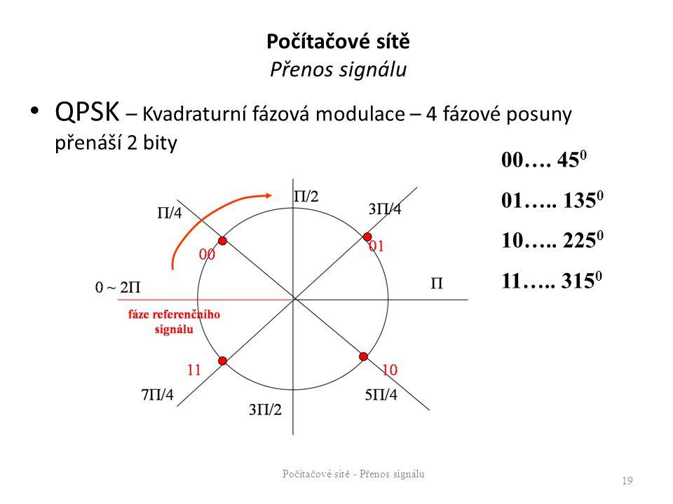 Počítačové sítě Přenos signálu QPSK – Kvadraturní fázová modulace – 4 fázové posuny přenáší 2 bity Počítačové sítě - Přenos signálu 19 00…. 45 0 01…..