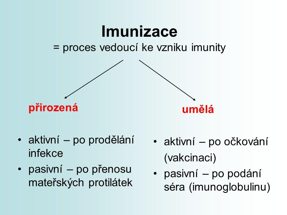 Imunizace = proces vedoucí ke vzniku imunity přirozená aktivní – po prodělání infekce pasivní – po přenosu mateřských protilátek umělá aktivní – po oč
