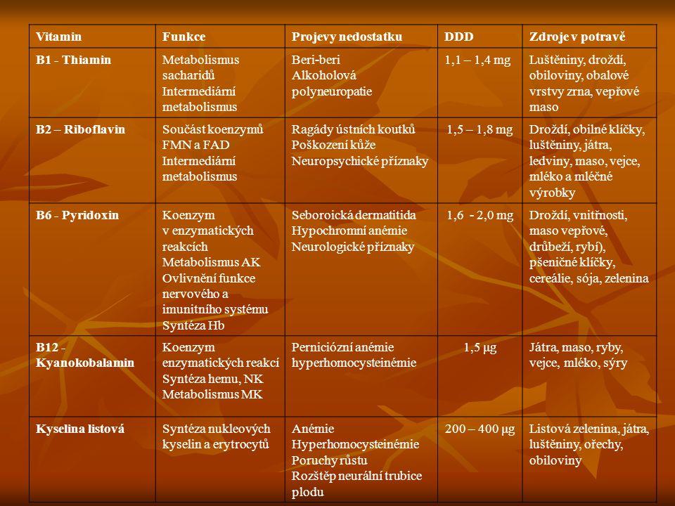 VitaminFunkceProjevy nedostatkuDDDZdroje v potravě B1 - ThiaminMetabolismus sacharidů Intermediární metabolismus Beri-beri Alkoholová polyneuropatie 1
