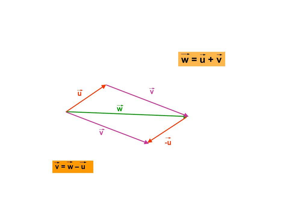 u v w v = w – u w = u + v -u v