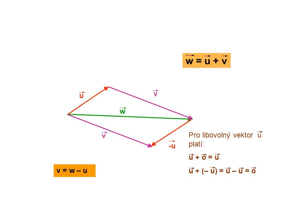 u v w Pro libovolný vektor u platí: u + o = u u + (– u) = u – u = o w = u + v -u v v = w – u