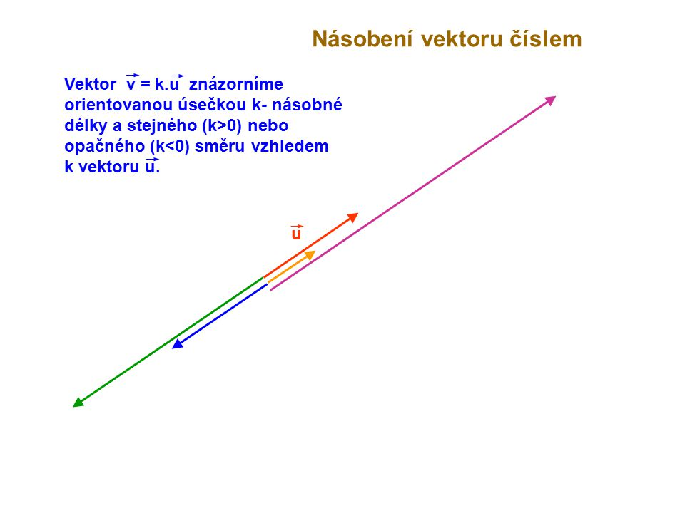 u Násobení vektoru číslem Vektor v = k.u znázorníme orientovanou úsečkou k- násobné délky a stejného (k>0) nebo opačného (k<0) směru vzhledem k vektor