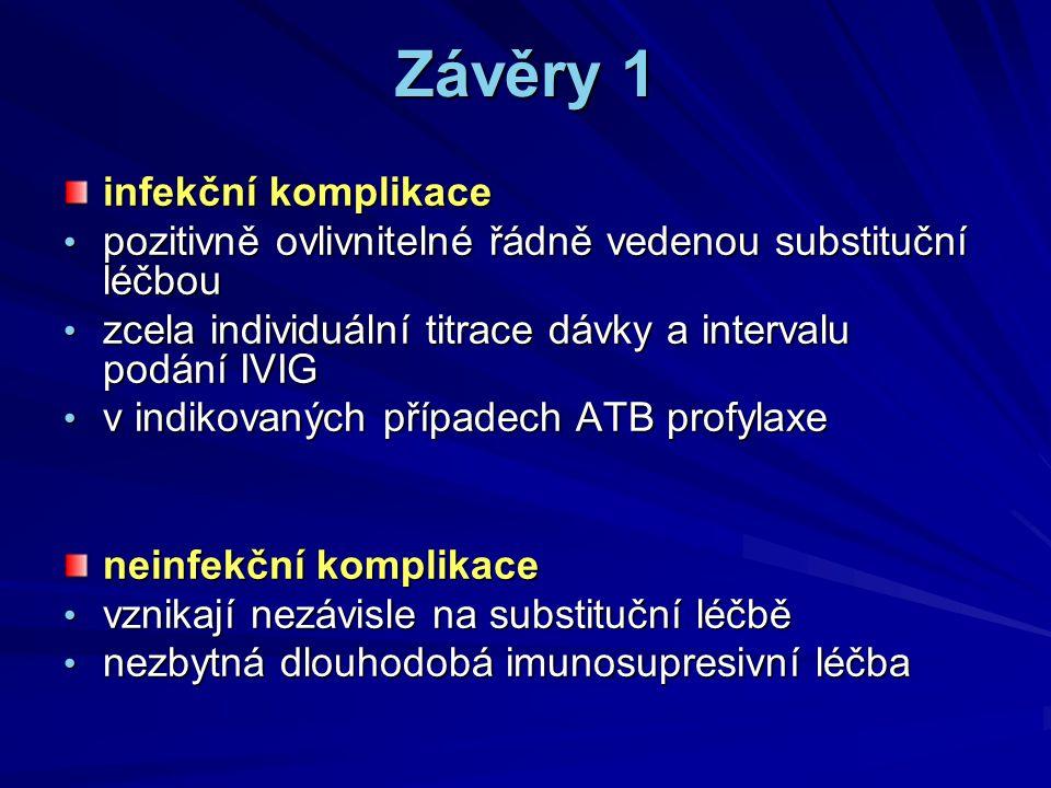 Závěry 1 infekční komplikace pozitivně ovlivnitelné řádně vedenou substituční léčbou pozitivně ovlivnitelné řádně vedenou substituční léčbou zcela ind