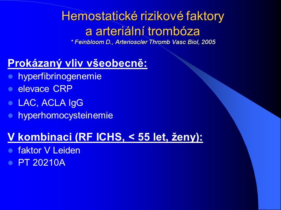 Hemostatické rizikové faktory a arteriální trombóza * Feinbloom D., Arterioscler Thromb Vasc Biol, 2005 Prokázaný vliv všeobecně: hyperfibrinogenemie
