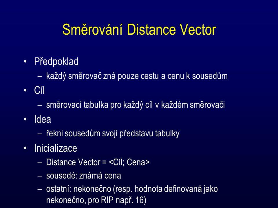 Směrování Distance Vector Předpoklad –každý směrovač zná pouze cestu a cenu k sousedům Cíl –směrovací tabulka pro každý cíl v každém směrovači Idea –řekni sousedům svoji představu tabulky Inicializace –Distance Vector = –sousedé: známá cena –ostatní: nekonečno (resp.