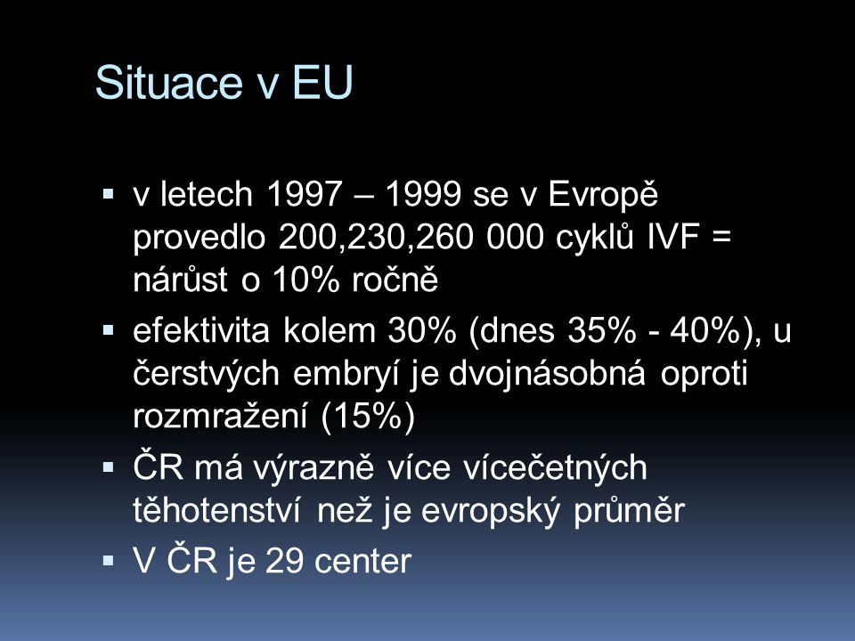 Situace v EU  v letech 1997 – 1999 se v Evropě provedlo 200,230,260 000 cyklů IVF = nárůst o 10% ročně  efektivita kolem 30% (dnes 35% - 40%), u čer