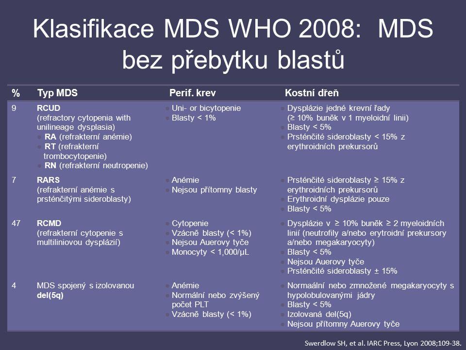 Klasifikace MDS WHO 2008: MDS bez přebytku blastů %Typ MDSPerif. krevKostní dřeň 9RCUD (refractory cytopenia with unilineage dysplasia) ● RA (refrakte
