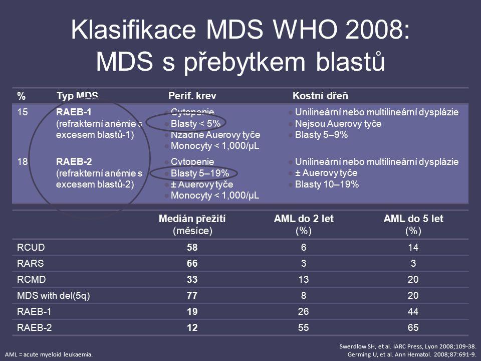 %Typ MDSPerif. krevKostní dřeň 15RAEB-1 (refrakterní anémie s excesem blastů-1) ●Cytopenie ●Blasty < 5% ●Nžádné Auerovy tyče ●Monocyty < 1,000/µL ●Uni